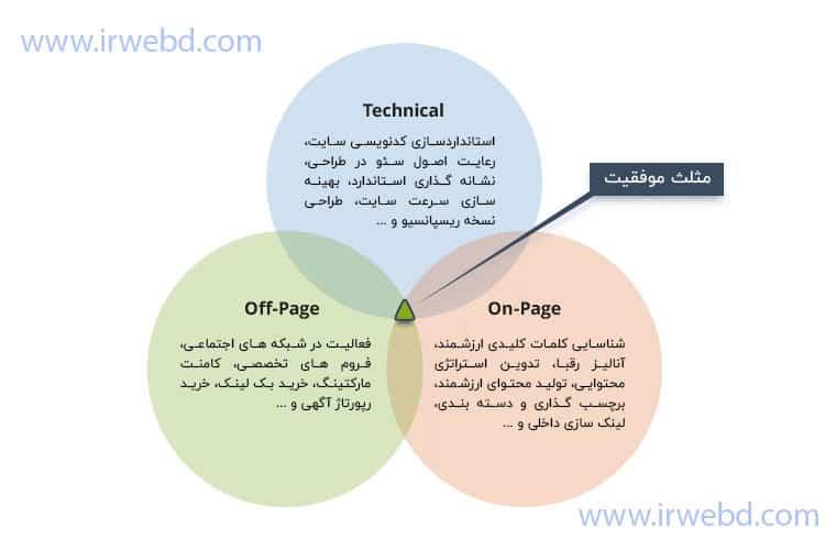 سئو چیست؟ مراحل انجام سئو سایت؟